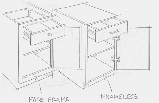Cabinet Types Framed Vs Frameless Stel Builders Inc