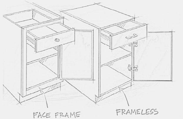 Cabinet Types: Framed Vs Frameless